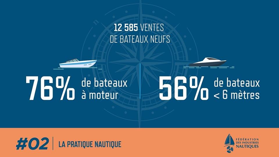 Vidéo : les chiffres clés de la pratique nautique 2019